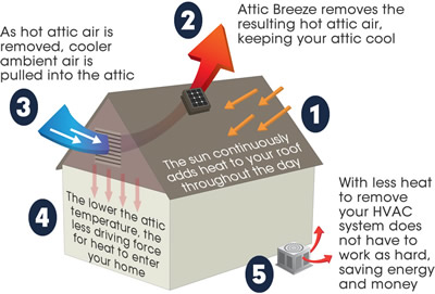 attic heat diagram
