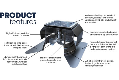 SFA model product features